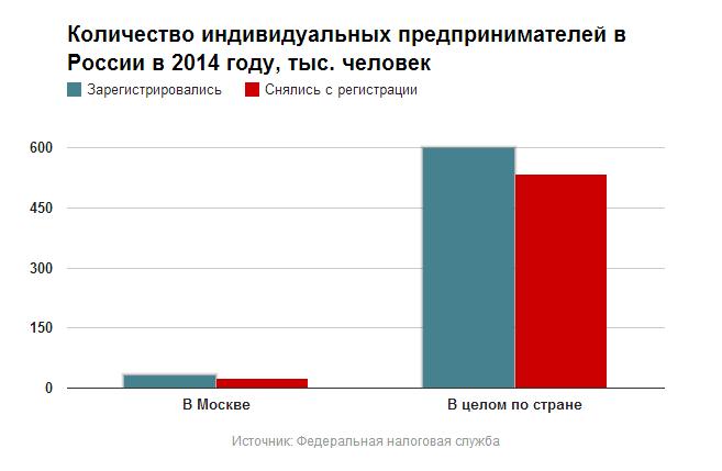 знал, Проблемы оценки бизнеса в россии того контраст